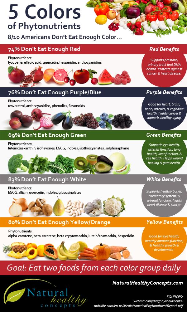 Phytonutrients-Infographic4